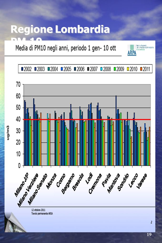 19 Regione Lombardia PM 10