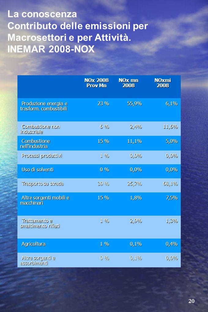 20 La conoscenza Contributo delle emissioni per Macrosettori e per Attività. INEMAR 2008-NOX NOx 2008 Prov Mn NOx mn 2008 NOxmi 2008 Produzione energi