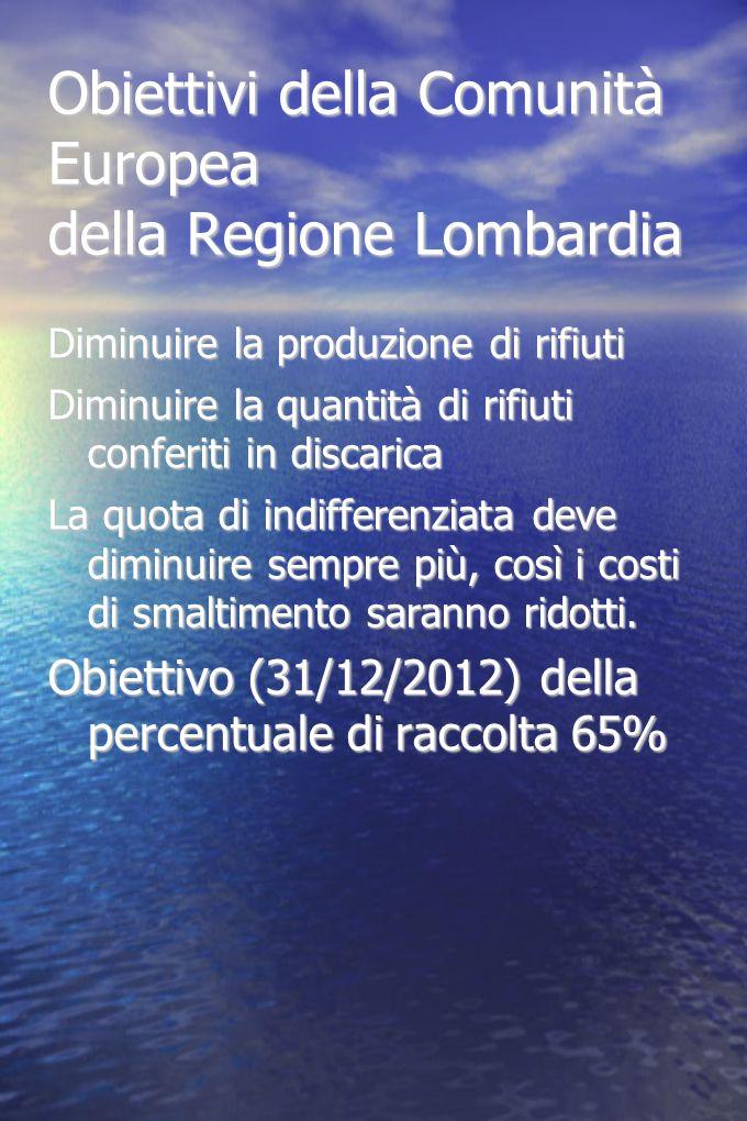 Obiettivi della Comunità Europea della Regione Lombardia Diminuire la produzione di rifiuti Diminuire la quantità di rifiuti conferiti in discarica La