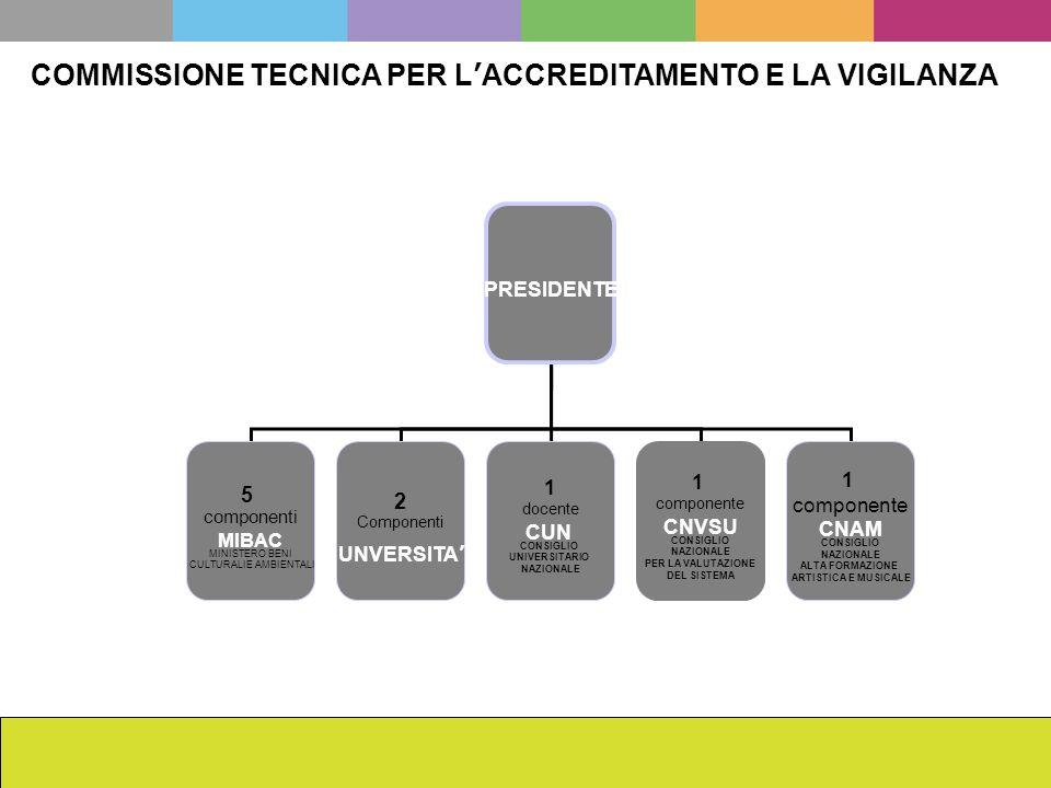 La scuola dellISCR da Cesare Brandi ad oggi Francesca Romana Mainieri COMMISSIONE TECNICA PER LACCREDITAMENTO E LA VIGILANZA PRESIDENTE 5 componenti M