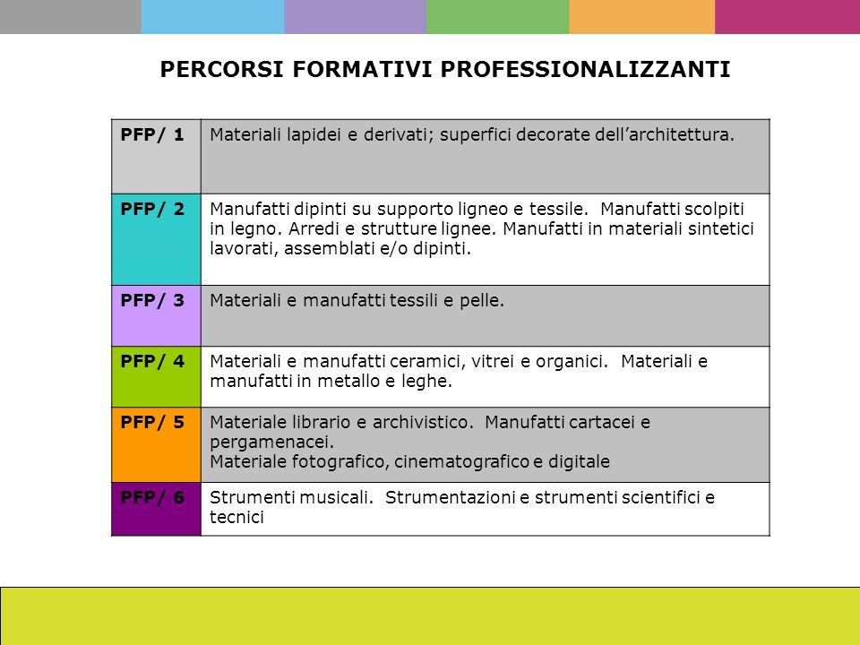La scuola dellISCR da Cesare Brandi ad oggi Francesca Romana Mainieri PERCORSI FORMATIVI PROFESSIONALIZZANTI PFP/ 1Materiali lapidei e derivati; super
