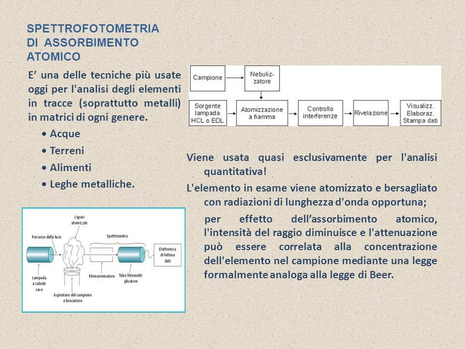 SPETTROFOTOMETRIA DI ASSORBIMENTO ATOMICO Viene usata quasi esclusivamente per l'analisi quantitativa! L'elemento in esame viene atomizzato e bersagli