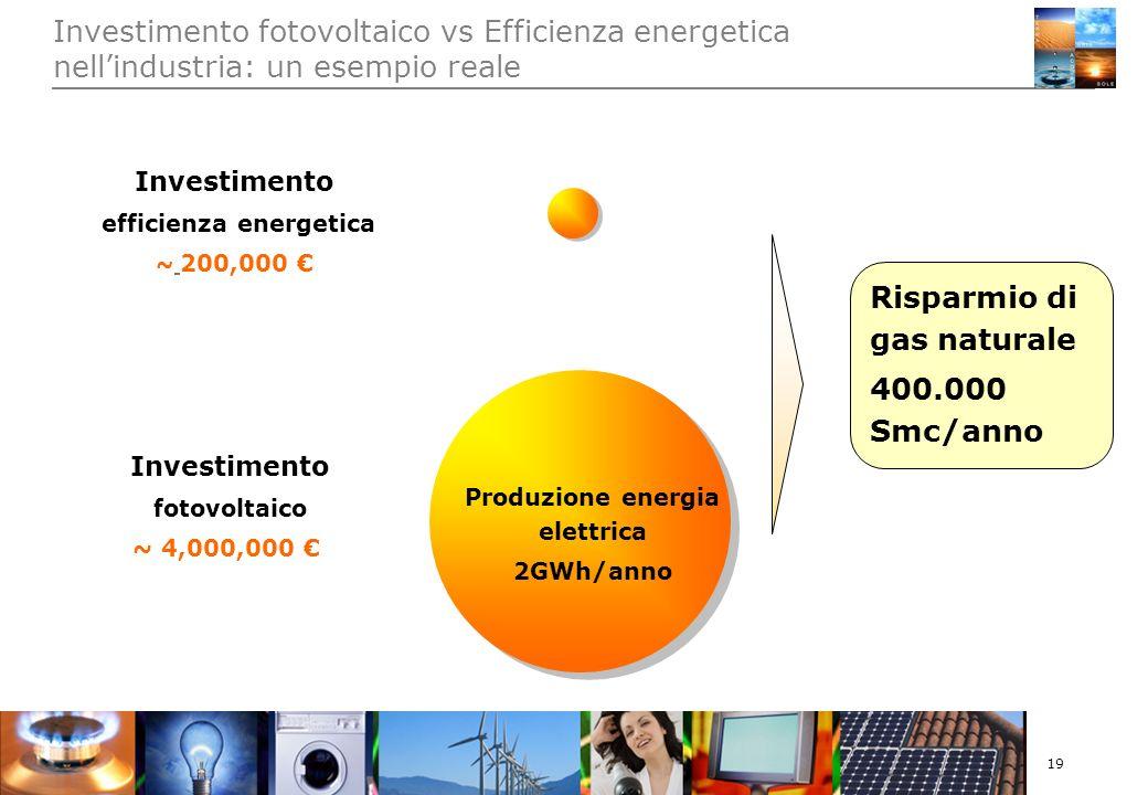 19 Investimento fotovoltaico vs Efficienza energetica nellindustria: un esempio reale Investimento efficienza energetica ~ 200,000 Investimento fotovoltaico ~ 4,000,000 Produzione energia elettrica 2GWh/anno Risparmio di gas naturale 400.000 Smc/anno