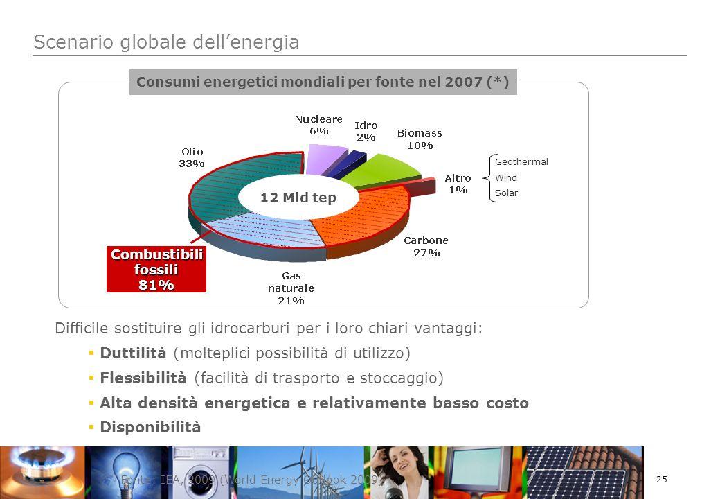25 Scenario globale dellenergia Difficile sostituire gli idrocarburi per i loro chiari vantaggi: Duttilità (molteplici possibilità di utilizzo) Flessibilità (facilità di trasporto e stoccaggio) Alta densità energetica e relativamente basso costo Disponibilità (*) Fonte: IEA, 2009 (World Energy Outlook 2009) Consumi energetici mondiali per fonte nel 2007 (*) Geothermal Wind Solar Combustibili fossili 81% 12 Mld tep