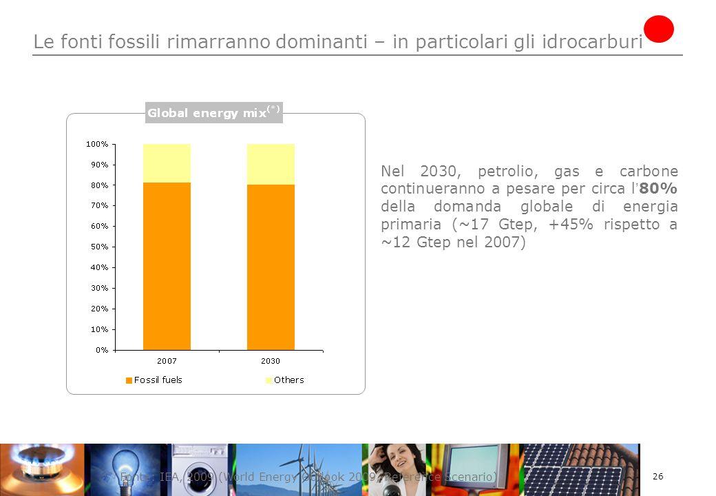26 Le fonti fossili rimarranno dominanti – in particolari gli idrocarburi (*) Fonte: IEA, 2009 (World Energy Outlook 2009, Reference Scenario) Nel 2030, petrolio, gas e carbone continueranno a pesare per circa l 80% della domanda globale di energia primaria (~17 Gtep, +45% rispetto a ~12 Gtep nel 2007)