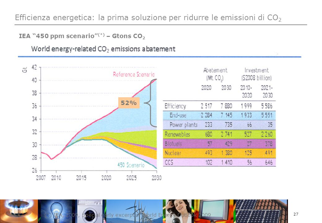 27 Efficienza energetica: la prima soluzione per ridurre le emissioni di CO 2 (*) IEA, 2009, Special early excerpt of World Energy Outlook 2009 IEA 450 ppm scenario (*) – Gtons CO 2 52%