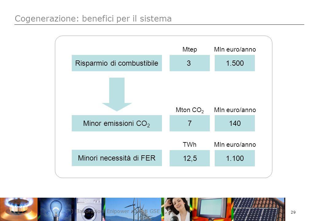29 Cogenerazione: benefici per il sistema Risparmio di combustibile Minor emissioni CO 2 Minori necessità di FER 31.500 7140 12,51.100 MtepMln euro/anno Mton CO 2 TWh (*) Elaborazioni Enipower su dati GSE
