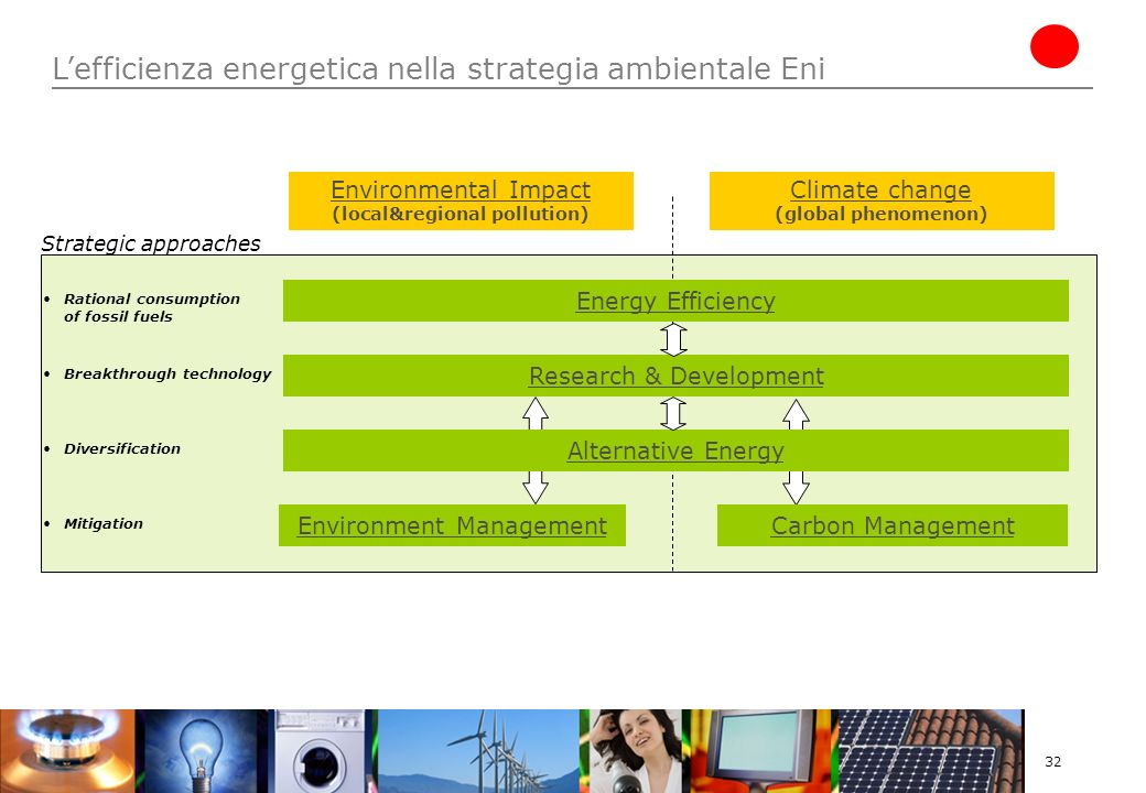 32 Carbon Management Alternative Energy Environmental Impact (local&regional pollution) Climate change (global phenomenon) Energy Efficiency Research & Development Rational consumption of fossil fuels Breakthrough technology Diversification Mitigation Environment Management Strategic approaches Lefficienza energetica nella strategia ambientale Eni