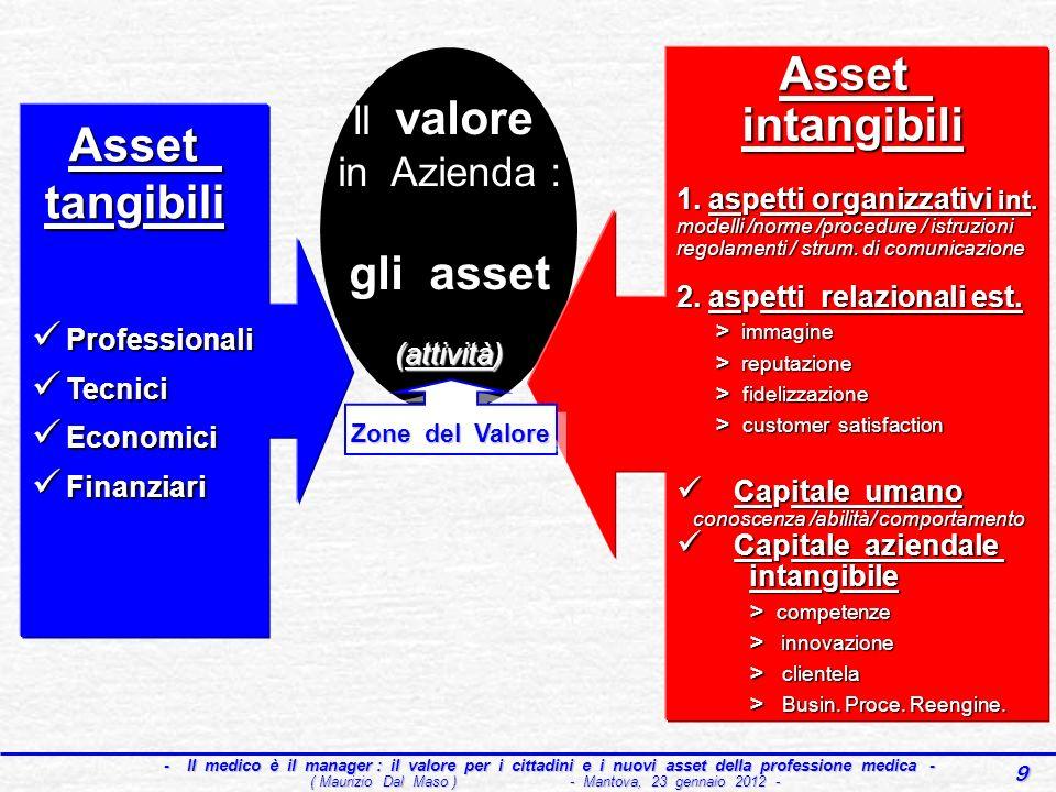 9 - Il medico è il manager : il valore per i cittadini e i nuovi asset della professione medica - - Il medico è il manager : il valore per i cittadini e i nuovi asset della professione medica - ( Maurizio Dal Maso ) - Mantova, 23 gennaio 2012 - Asset Asset tangibili tangibili Professionali Professionali Tecnici Tecnici Economici Economici Finanziari Finanziari Il valore in Azienda : gli asset (attività) Il valore in Azienda : gli asset (attività) Asset Asset intangibili intangibili 1.