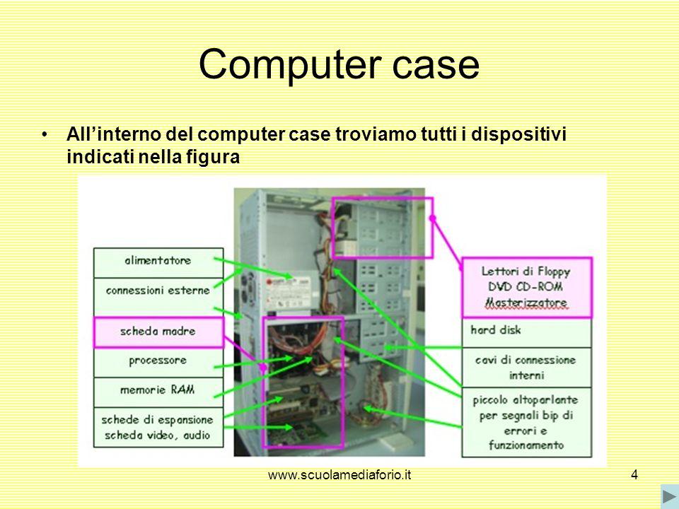www.scuolamediaforio.it4 Computer case Allinterno del computer case troviamo tutti i dispositivi indicati nella figura