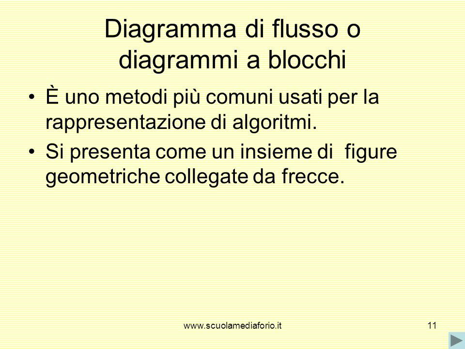 www.scuolamediaforio.it11 Diagramma di flusso o diagrammi a blocchi È uno metodi più comuni usati per la rappresentazione di algoritmi. Si presenta co