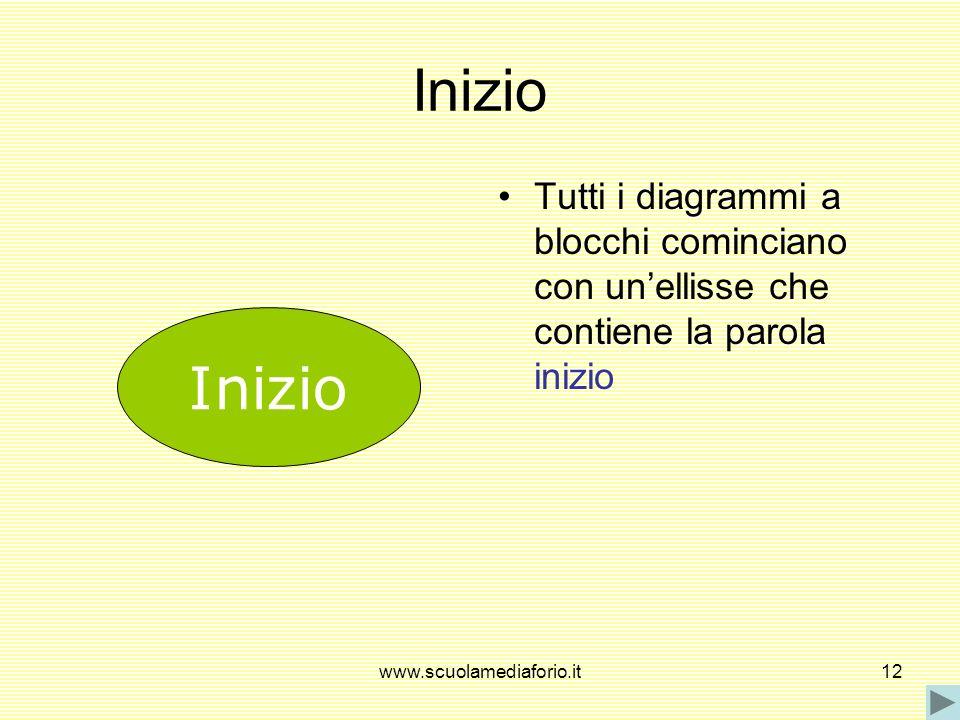 www.scuolamediaforio.it12 Inizio Tutti i diagrammi a blocchi cominciano con unellisse che contiene la parola inizio Inizio