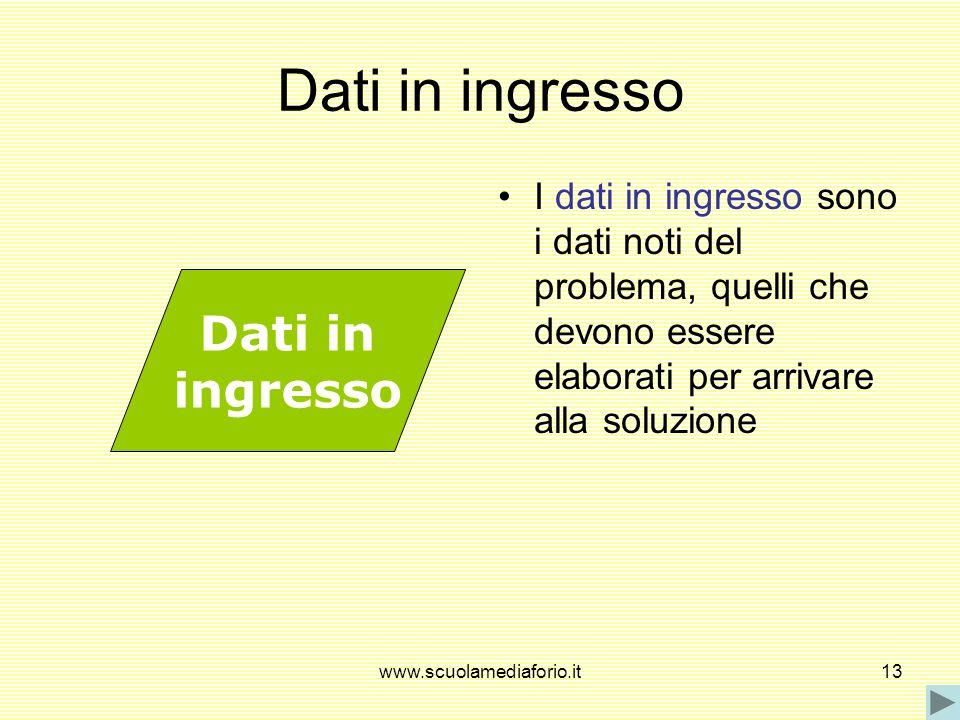 www.scuolamediaforio.it13 Dati in ingresso I dati in ingresso sono i dati noti del problema, quelli che devono essere elaborati per arrivare alla solu