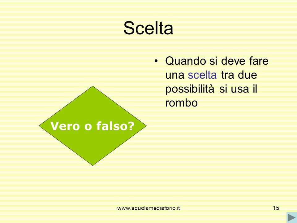 www.scuolamediaforio.it15 Scelta Quando si deve fare una scelta tra due possibilità si usa il rombo Vero o falso?