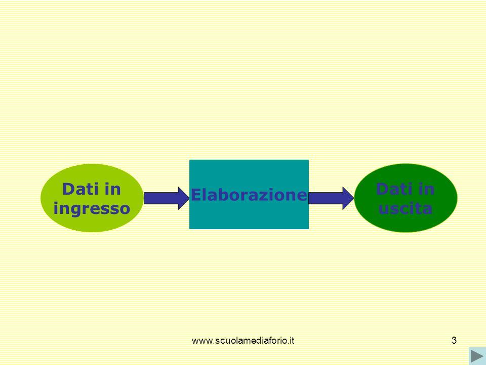 www.scuolamediaforio.it3 Dati in ingresso Elaborazione Dati in uscita