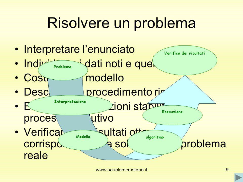 www.scuolamediaforio.it9 Risolvere un problema Interpretare lenunciato Individuare i dati noti e quelli da trovare Costruire un modello Descrivere il