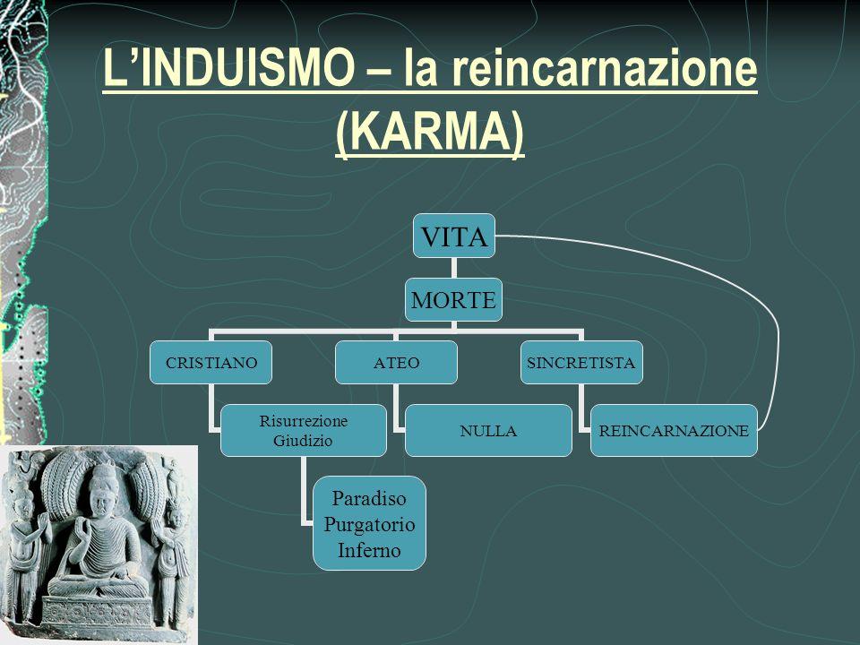 LINDUISMO – la reincarnazione (KARMA)