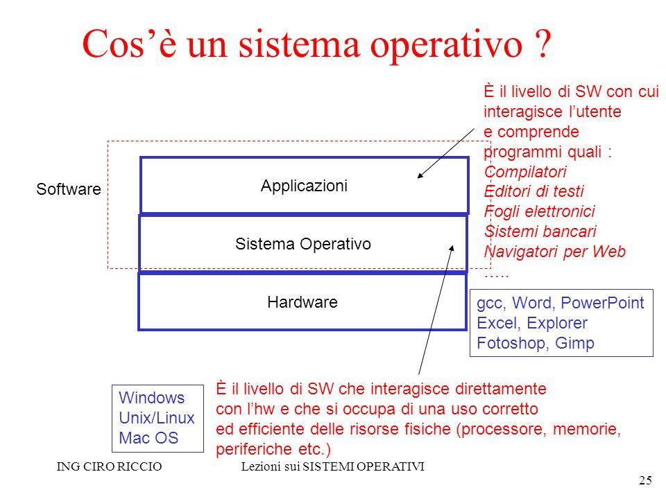 ING CIRO RICCIOLezioni sui SISTEMI OPERATIVI 25 Cosè un sistema operativo ? Hardware Sistema Operativo Applicazioni È il livello di SW con cui interag