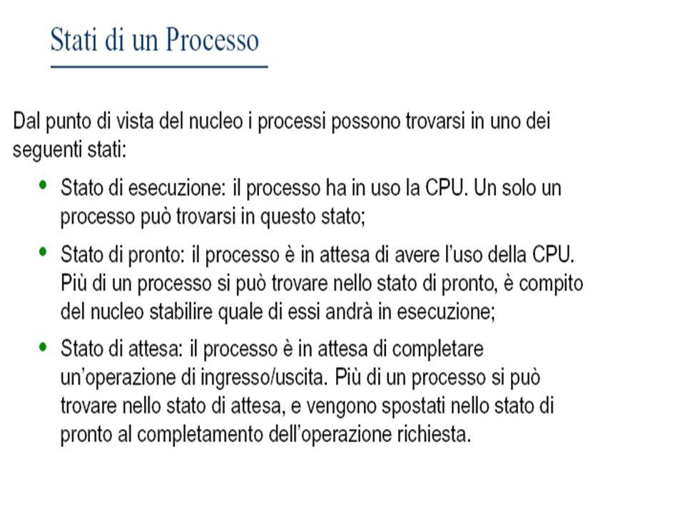 ING CIRO RICCIOLezioni sui SISTEMI OPERATIVI 31