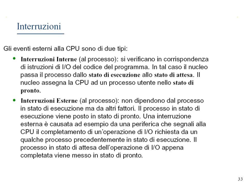 ING CIRO RICCIOLezioni sui SISTEMI OPERATIVI 33