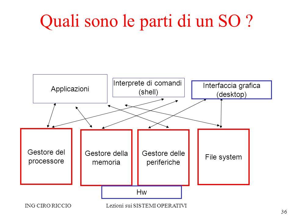 ING CIRO RICCIOLezioni sui SISTEMI OPERATIVI 36 Quali sono le parti di un SO ? Gestore del processore Gestore della memoria File system Gestore delle
