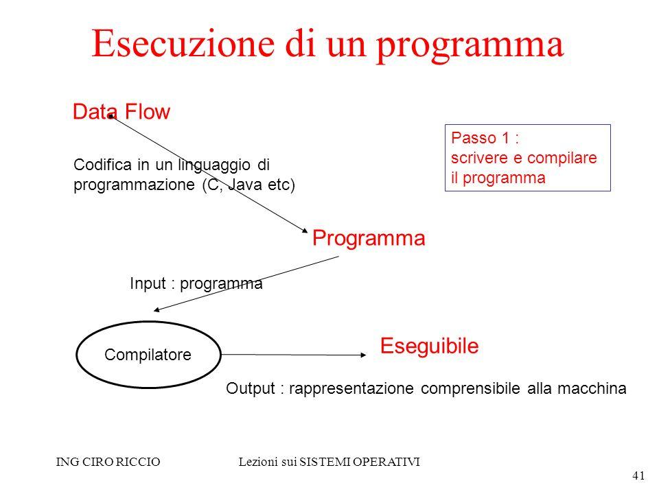 ING CIRO RICCIOLezioni sui SISTEMI OPERATIVI 41 Esecuzione di un programma Data Flow Codifica in un linguaggio di programmazione (C, Java etc) Program
