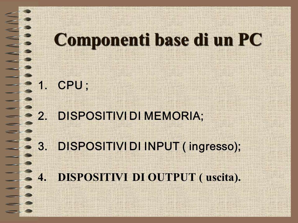 Componenti base di un PC 1.CPU ; 2.DISPOSITIVI DI MEMORIA; 3.DISPOSITIVI DI INPUT ( ingresso); 4.DISPOSITIVI DI OUTPUT ( uscita).