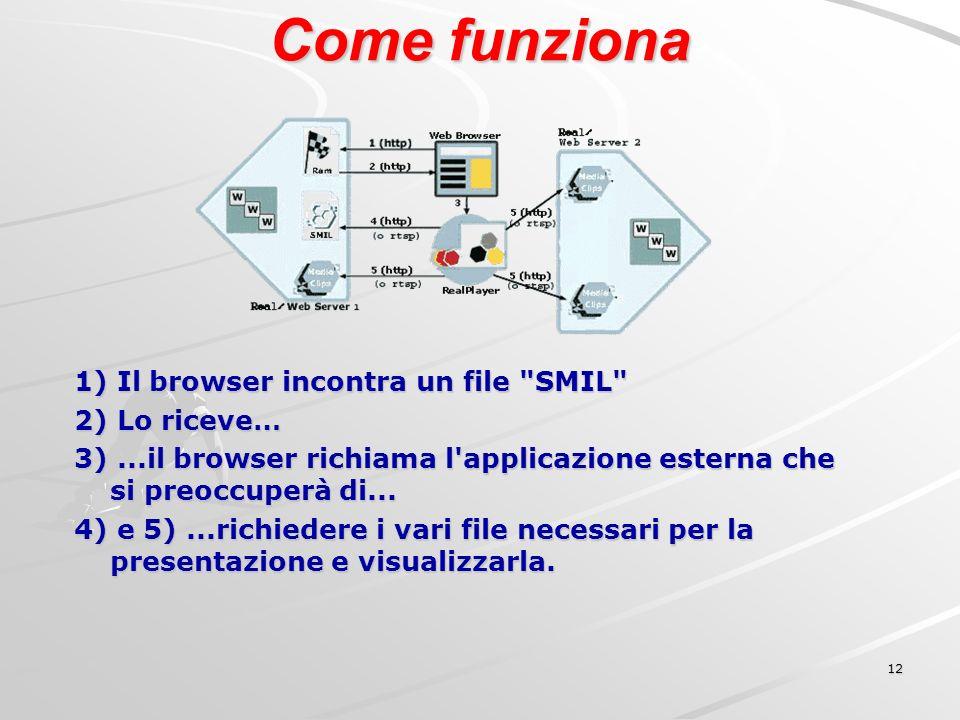12 Come funziona 1) Il browser incontra un file SMIL 2) Lo riceve… 3)...il browser richiama l applicazione esterna che si preoccuperà di...