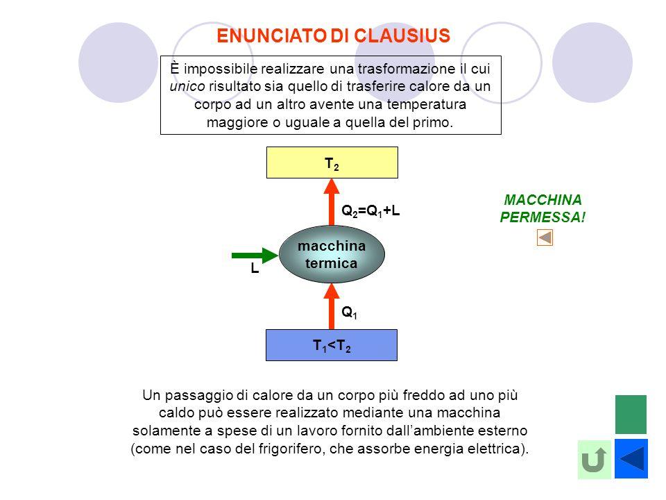 ENUNCIATO DI CLAUSIUS È impossibile realizzare una trasformazione il cui unico risultato sia quello di trasferire calore da un corpo ad un altro avente una temperatura maggiore o uguale a quella del primo.