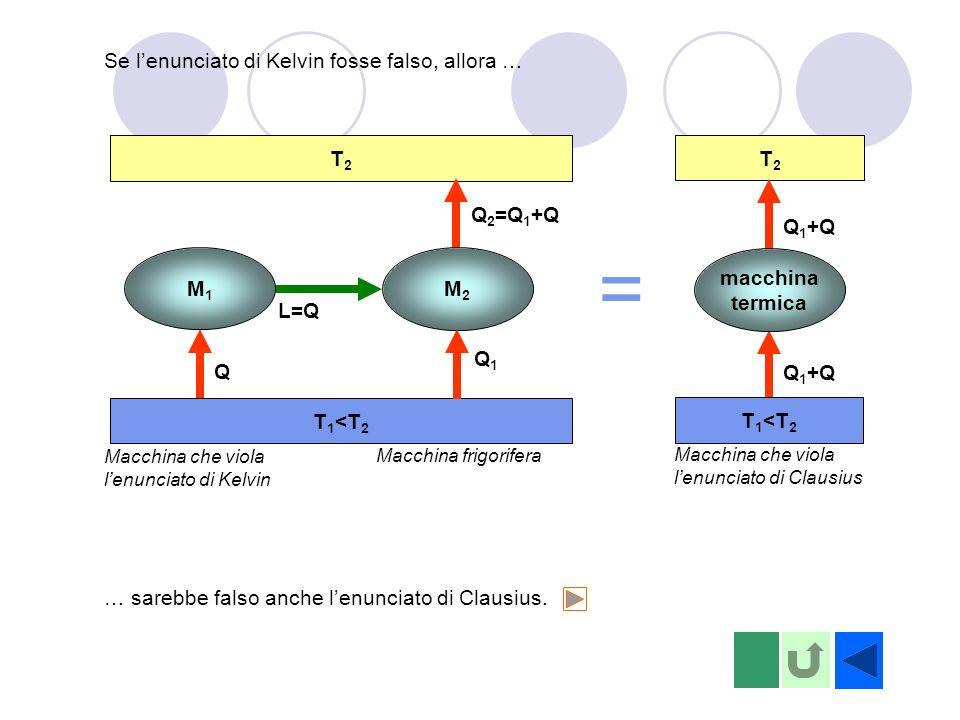 T2T2 T 1 <T 2 = Se lenunciato di Kelvin fosse falso, allora … … sarebbe falso anche lenunciato di Clausius. Macchina che viola lenunciato di Kelvin M1