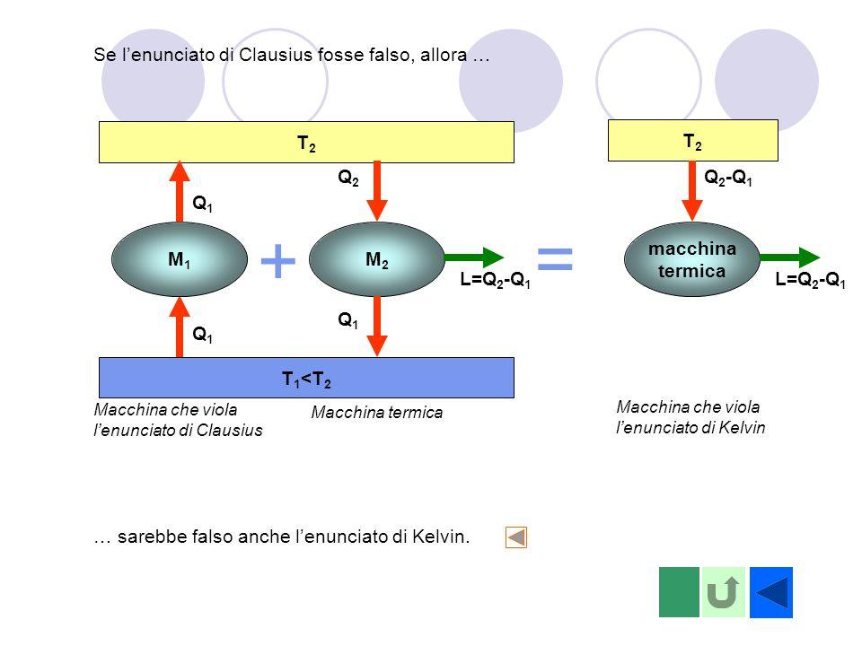 T2T2 T 1 <T 2 M1M1 Q1Q1 Q1Q1 Macchina che viola lenunciato di Clausius + = T2T2 macchina termica L=Q 2 -Q 1 Q 2 -Q 1 Macchina che viola lenunciato di Kelvin Se lenunciato di Clausius fosse falso, allora … … sarebbe falso anche lenunciato di Kelvin.