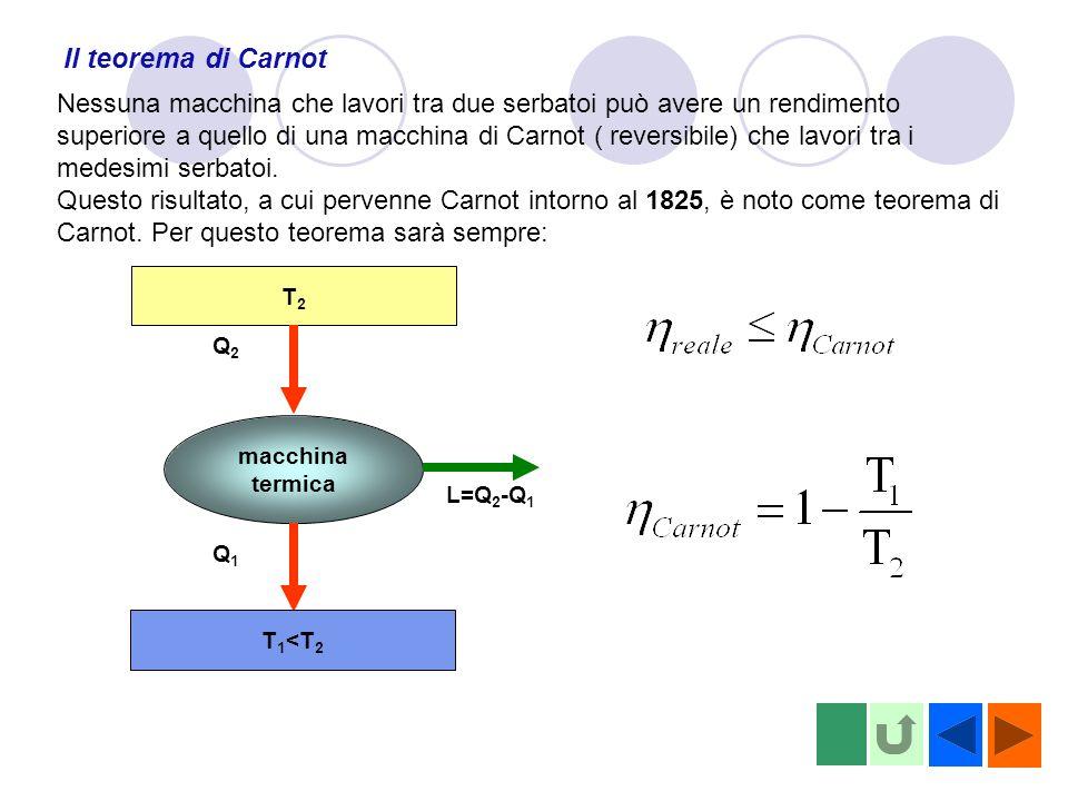 Il teorema di Carnot Nessuna macchina che lavori tra due serbatoi può avere un rendimento superiore a quello di una macchina di Carnot ( reversibile) che lavori tra i medesimi serbatoi.