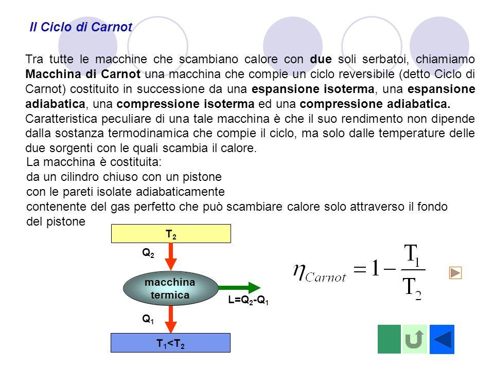 Il Ciclo di Carnot Tra tutte le macchine che scambiano calore con due soli serbatoi, chiamiamo Macchina di Carnot una macchina che compie un ciclo reversibile (detto Ciclo di Carnot) costituito in successione da una espansione isoterma, una espansione adiabatica, una compressione isoterma ed una compressione adiabatica.