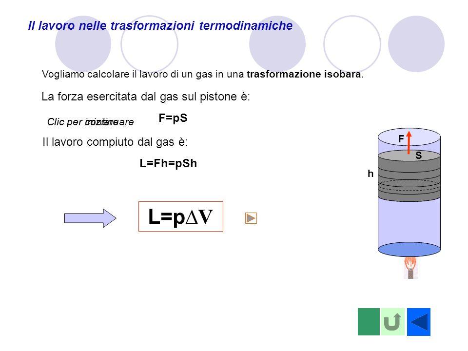 Il lavoro nelle trasformazioni termodinamiche p V pApA VAVA VBVB AB La trasformazione isobara è descritta dal segmento AB.