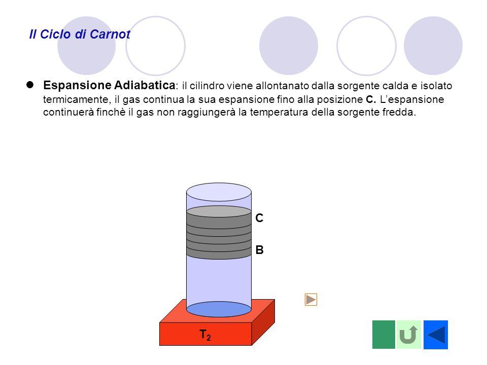 T2T2 Il Ciclo di Carnot B Espansione Adiabatica : il cilindro viene allontanato dalla sorgente calda e isolato termicamente, il gas continua la sua espansione fino alla posizione C.