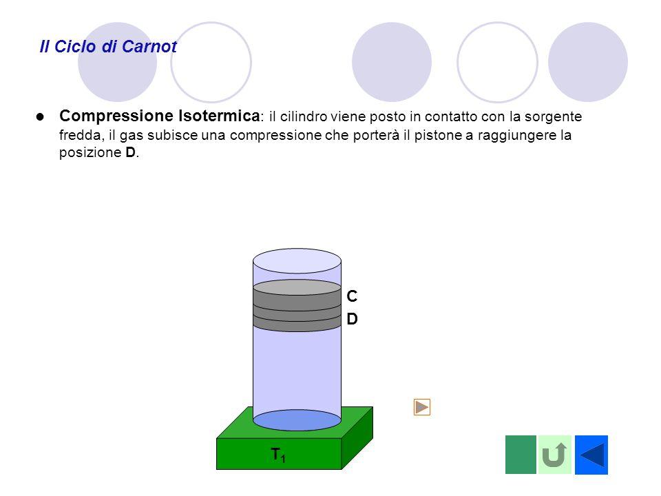 T1T1 Il Ciclo di Carnot D C Compressione Isotermica : il cilindro viene posto in contatto con la sorgente fredda, il gas subisce una compressione che porterà il pistone a raggiungere la posizione D.