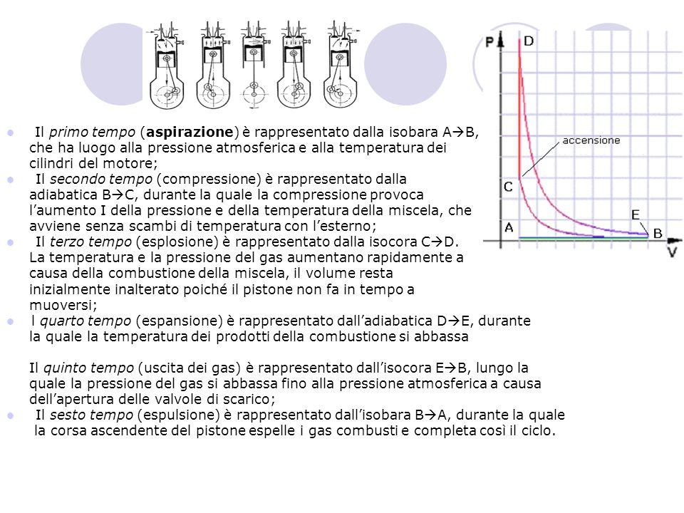 Il primo tempo (aspirazione) è rappresentato dalla isobara A B, che ha luogo alla pressione atmosferica e alla temperatura dei cilindri del motore; Il secondo tempo (compressione) è rappresentato dalla adiabatica B C, durante la quale la compressione provoca laumento I della pressione e della temperatura della miscela, che avviene senza scambi di temperatura con lesterno; Il terzo tempo (esplosione) è rappresentato dalla isocora C D.