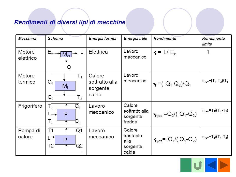Rendimenti di diversi tipi di macchine rev =T 1 /(T 1 -T 2 ) = Q 1 /( Q 1 -Q 2 ) Calore trasferito alla sorgente calda Lavoro meccanico T1 Q1 L T2 Q2 Pompa di calore rev =T 2 /(T 1 -T 2 ) =Q 2 /( Q 1 -Q 2 ) Calore sottratto alla sorgente fredda Lavoro meccanico T 1 Q 1 L T 2 Q 2 Frigorifero rev =(T 1 -T 2 )/T 1 =( Q 1 -Q 2 )/Q 1 Lavoro meccanico Calore sottratto alla sorgente calda T 1 Q 1 Q 2 T 2 Motore termico 1 = L/ E e Lavoro meccanico ElettricaE e L Q Motore elettrico Rendimento limite RendimentoEnergia utileEnergia fornitaSchemaMacchina M el MtMt F P