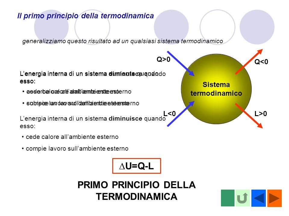 Il primo principio della termodinamica Sistema termodinamico generalizziamo questo risultato ad un qualsiasi sistema termodinamico Q>0 Q<0 L<0 L>0 Lenergia interna di un sistema aumenta quando esso: assorbe calore dallambiente esterno subisce un lavoro dallambiente esterno Lenergia interna di un sistema diminuisce quando esso: cede calore allambiente esterno compie lavoro sullambiente esterno Lenergia interna di un sistema diminuisce quando esso: cede calore allambiente esterno compie lavoro sullambiente esterno U=Q-L PRIMO PRINCIPIO DELLA TERMODINAMICA