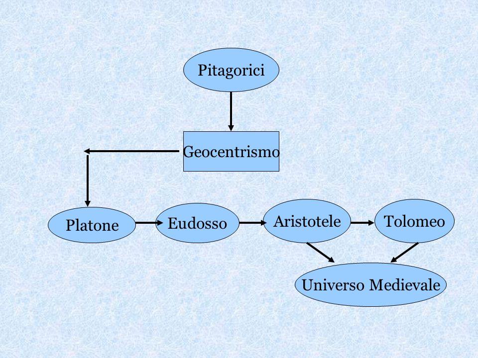 Pitagorici Geocentrismo Platone Eudosso AristoteleTolomeo Universo Medievale