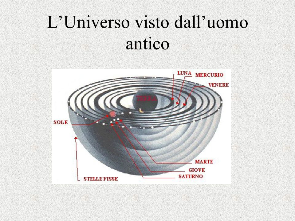 Bruno Marano Collegio Superiore AA2003-4 Deferenti, epicicli, eccentrici ed equanti nel sistema tolemaico Deferenti e epicicli descrivono il moto retrogrado Eccentrici ed equanti modellano le irregolarità del moto
