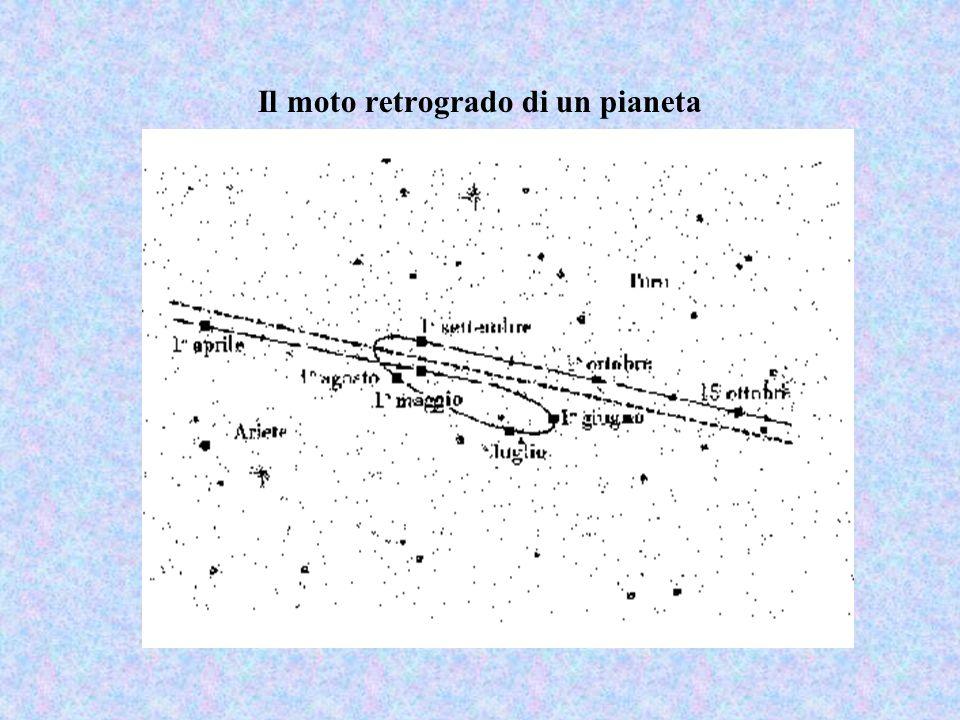 Il moto retrogrado di un pianeta