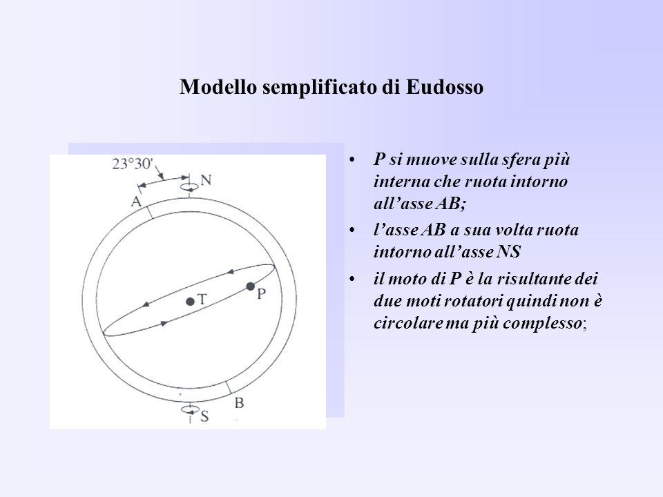 Modello semplificato di Eudosso P si muove sulla sfera più interna che ruota intorno allasse AB; lasse AB a sua volta ruota intorno allasse NS il moto di P è la risultante dei due moti rotatori quindi non è circolare ma più complesso;