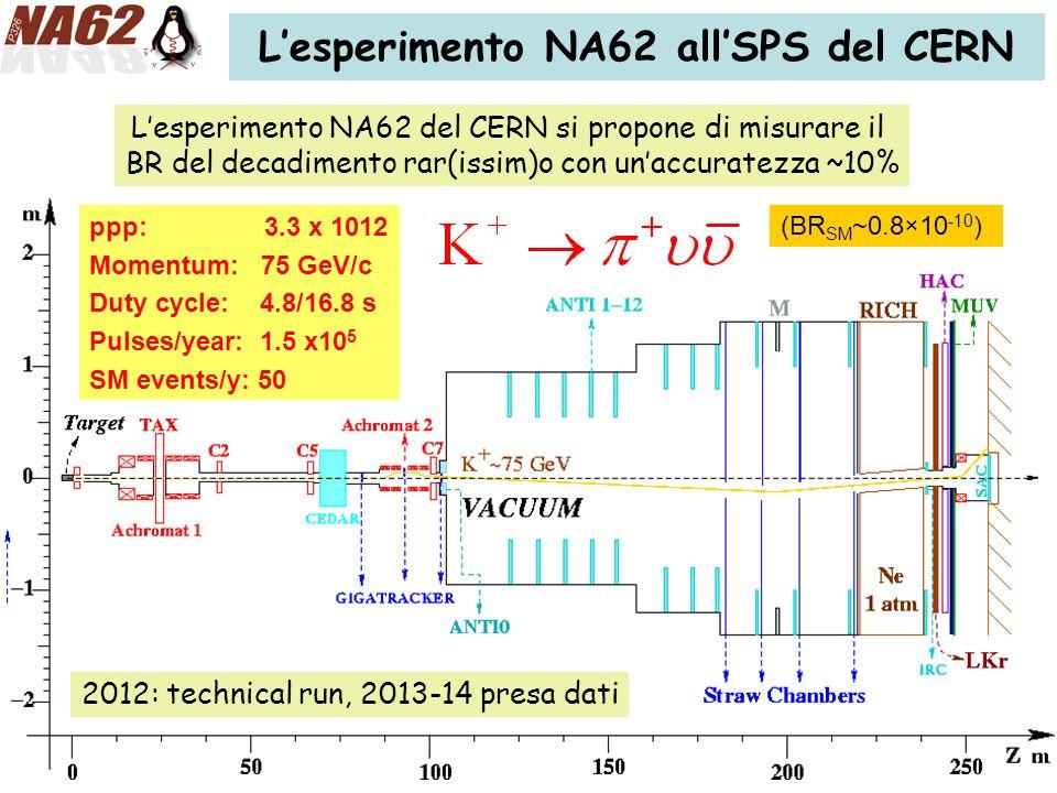 Lesperimento NA62 del CERN si propone di misurare il BR del decadimento rar(issim)o con unaccuratezza ~10% E787/949: BR =1.47 +1.30 -0.89 × 10 -10 ppp: 3.3 x 1012 Momentum: 75 GeV/c Duty cycle: 4.8/16.8 s Pulses/year: 1.5 x10 5 SM events/y: 50 (BR SM ~0.8×10 -10 ) Lesperimento NA62 allSPS del CERN 2012: technical run, 2013-14 presa dati