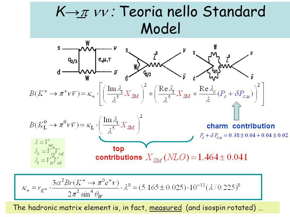 Predizioni dello SM dove, per il decadimento carico che ci interessa, il break down dellincertezza è il seguente: 25%incertezza sulla massa del charm (assunta 1.3 GeV); 45% incertezze su CKM e fattori di scala; 11%incertezze su s, m t ; 19%incertezza dal Ke3 e dal contributo da quarks u e c (16%) Standard Model (Kaon 2007) BR(K + + ) (1.6×10 -5 ) V cb   4 [ 2 +( c - ) 2 ] (7.96 ± 0.86)×10 -11 BR(K L 0 ) (7.6×10 -5 ) V cb   4 2 ± 0.35 ×10 -11 … e, a detta dei teorici del campo, una predizione addirittura meglio che al 5% sembra possibile in un futuro prossimo … Eventuali discordanze, dunque, sarebbero segno di NP …