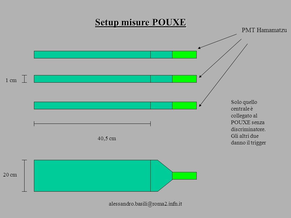 alessandro.basili@roma2.infn.it Setup misure POUXE PMT Hamamatzu 40,5 cm 1 cm 20 cm Solo quello centrale è collegato al POUXE senza discriminatore.