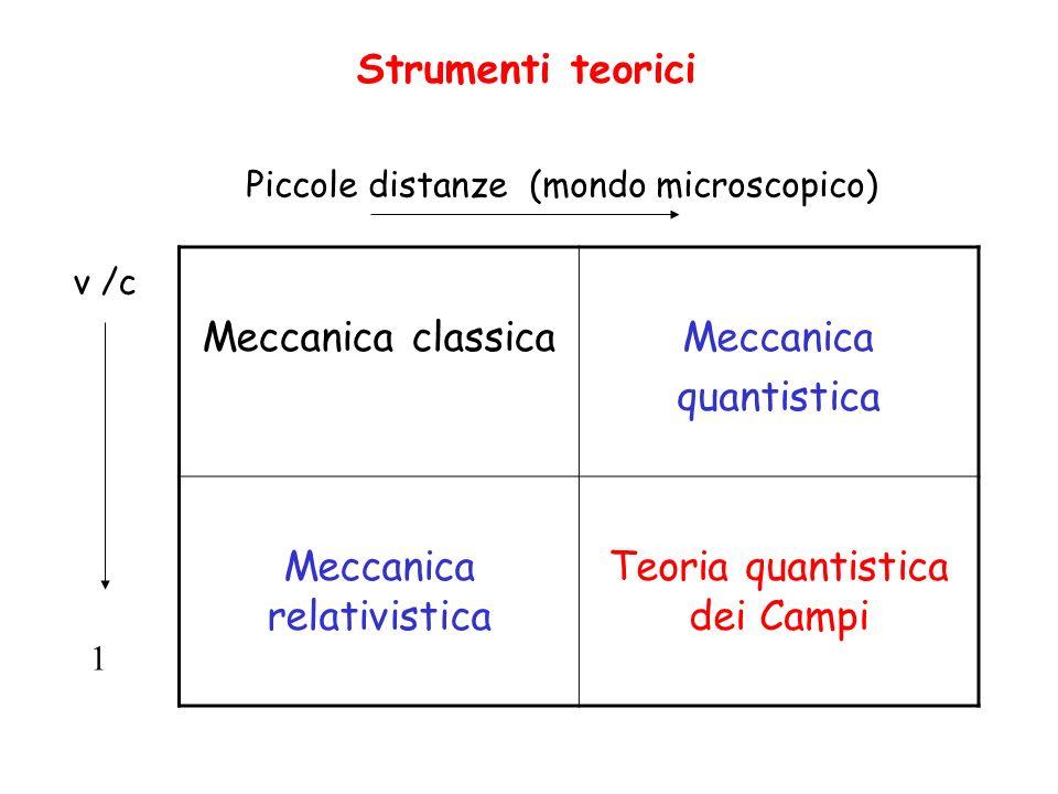 Meccanica classicaMeccanica quantistica Meccanica relativistica Teoria quantistica dei Campi Piccole distanze (mondo microscopico) v /c 1 Strumenti te