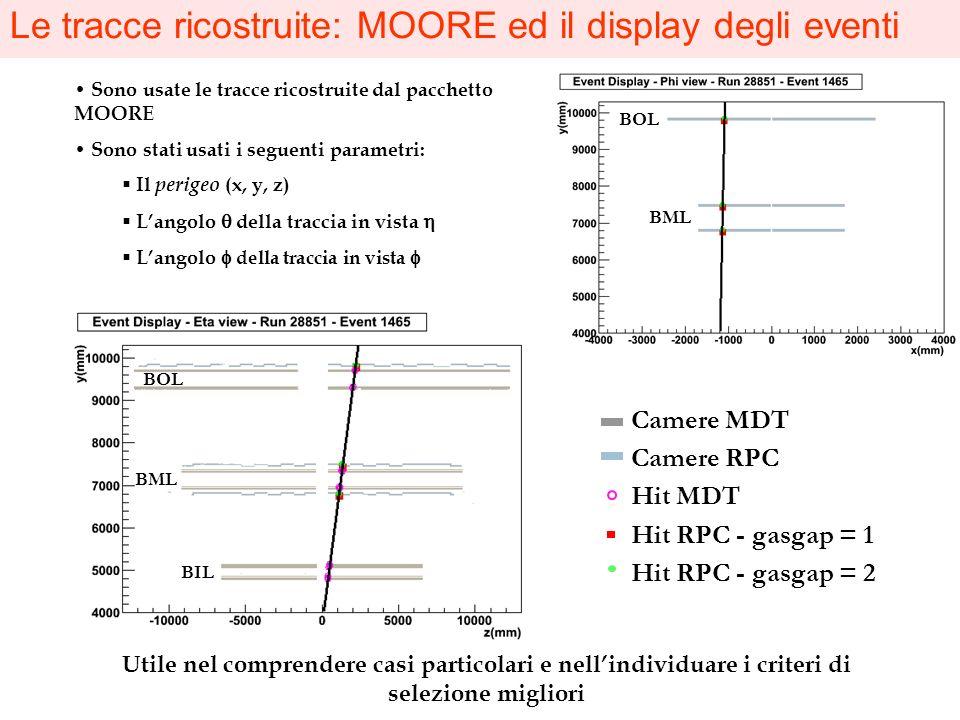 Utile nel comprendere casi particolari e nellindividuare i criteri di selezione migliori BIL BML BOL Camere MDT Camere RPC Hit MDT Hit RPC - gasgap =