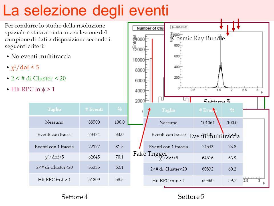 La selezione degli eventi Taglio# Eventi% Nessuno88500100.0 Eventi con tracce7347483.0 Eventi con 1 traccia7217781.5 χ 2 /dof<56204570.1 2<# di Cluste