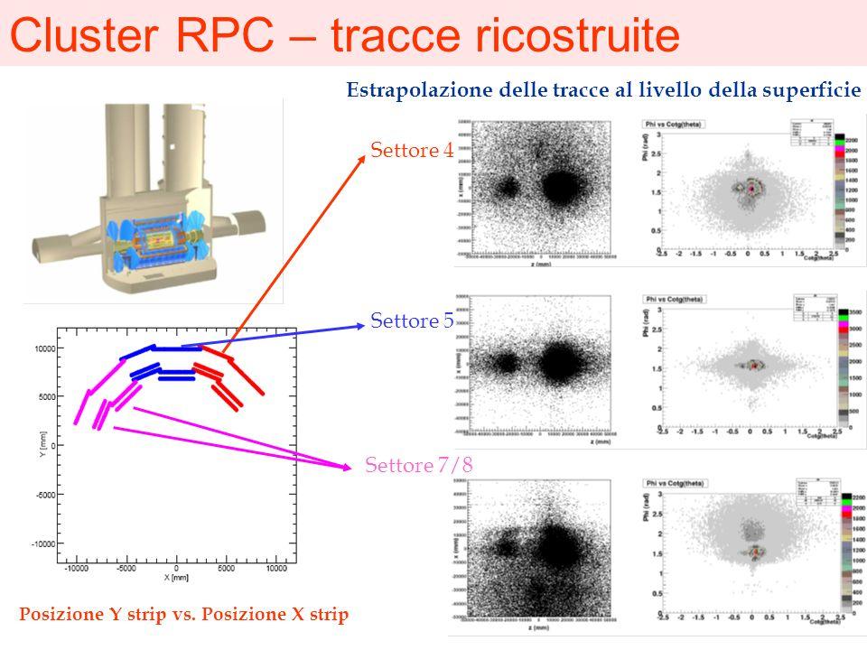 Cluster RPC – tracce ricostruite Settore 4 Settore 5 Estrapolazione delle tracce al livello della superficie Settore 7/8 Posizione Y strip vs. Posizio